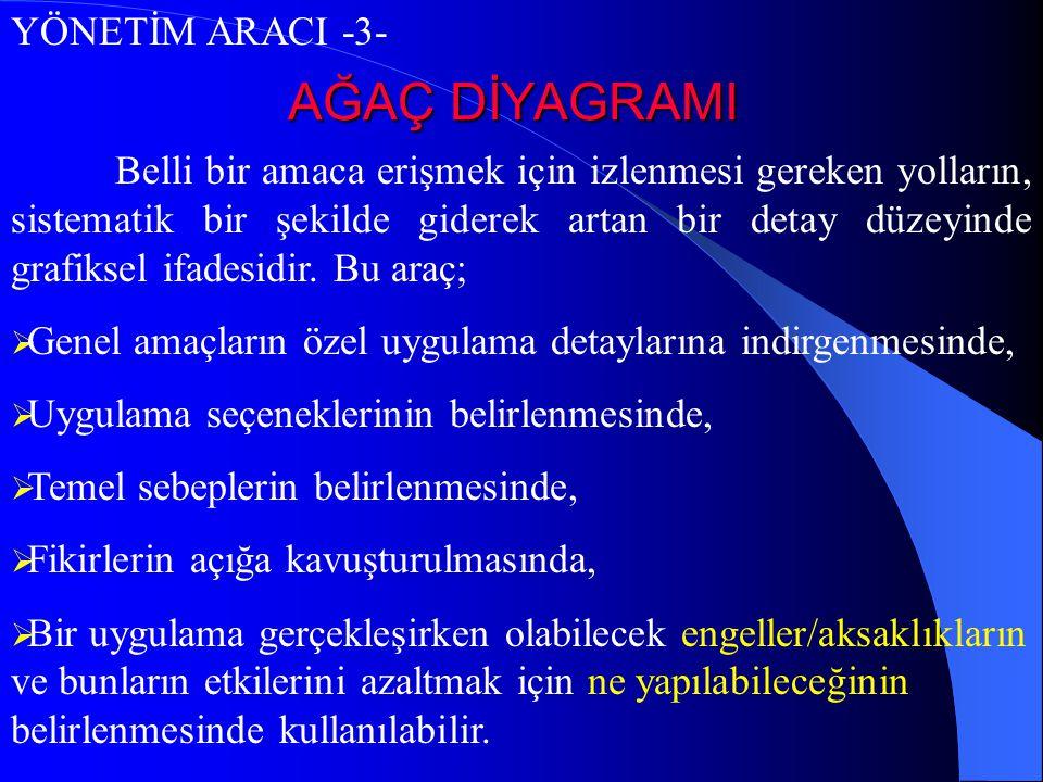 AĞAÇ DİYAGRAMI YÖNETİM ARACI -3-