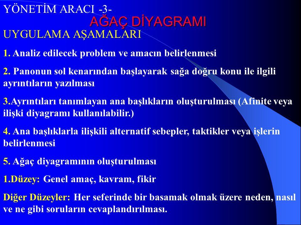 AĞAÇ DİYAGRAMI YÖNETİM ARACI -3- UYGULAMA AŞAMALARI