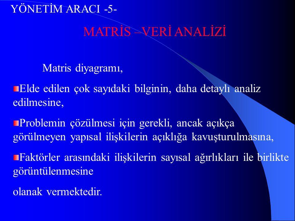 MATRİS –VERİ ANALİZİ YÖNETİM ARACI -5- Matris diyagramı,