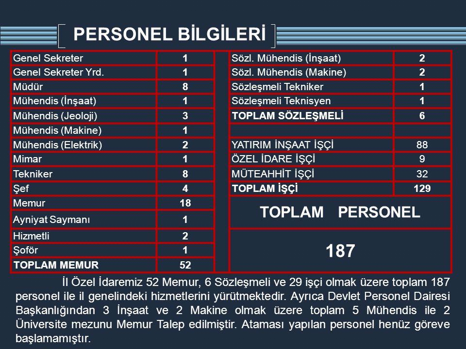 PERSONEL BİLGİLERİ 187 TOPLAM PERSONEL