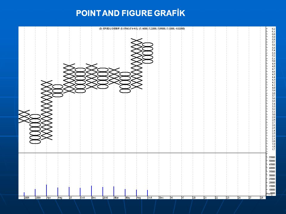 POINT AND FIGURE GRAFİK