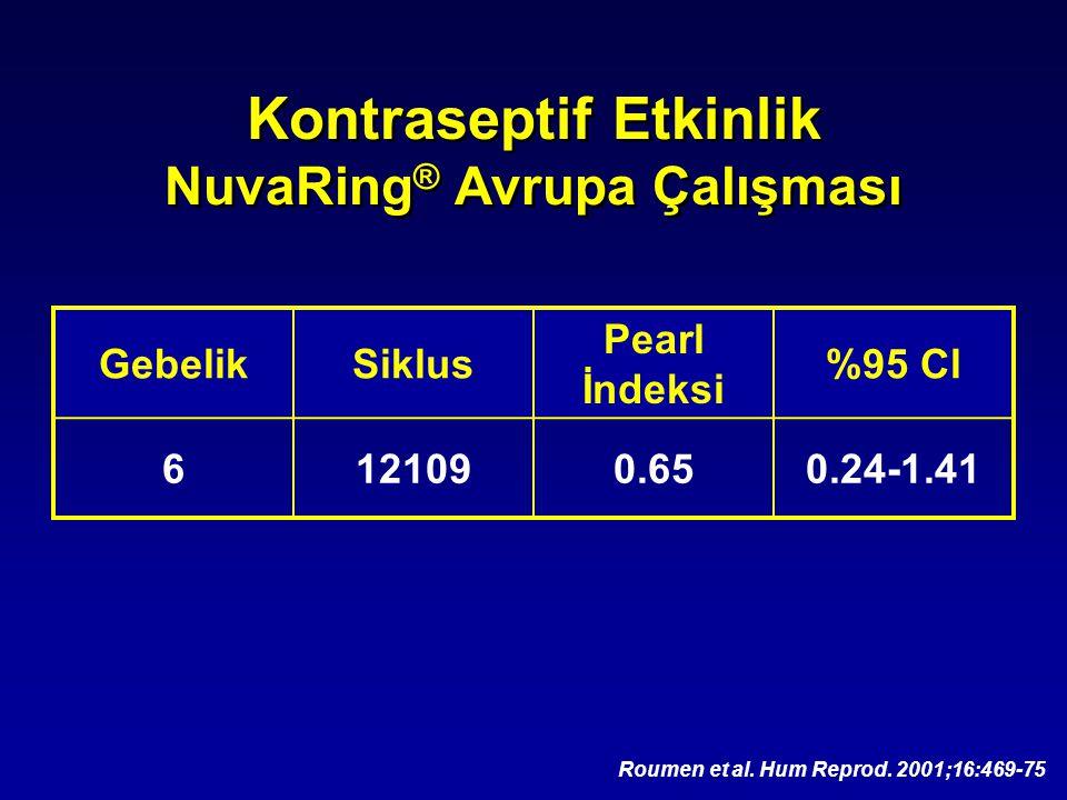 Kontraseptif Etkinlik NuvaRing® Avrupa Çalışması