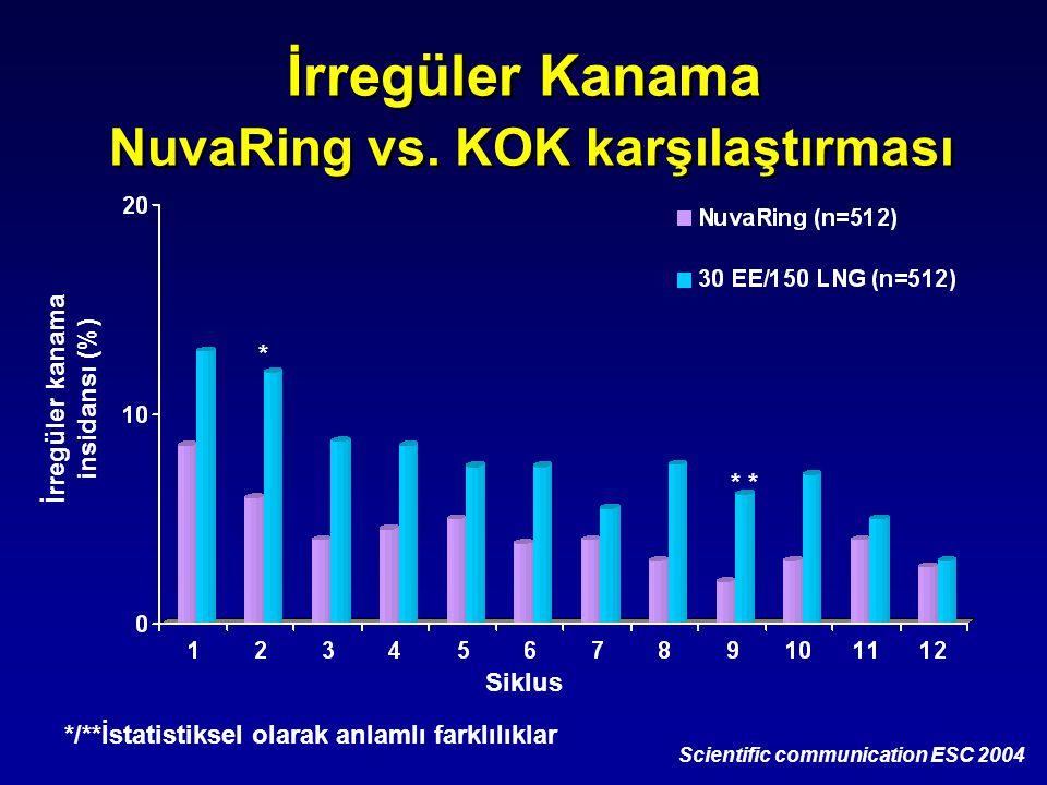 İrregüler Kanama NuvaRing vs. KOK karşılaştırması