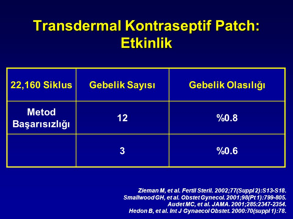Transdermal Kontraseptif Patch: Etkinlik