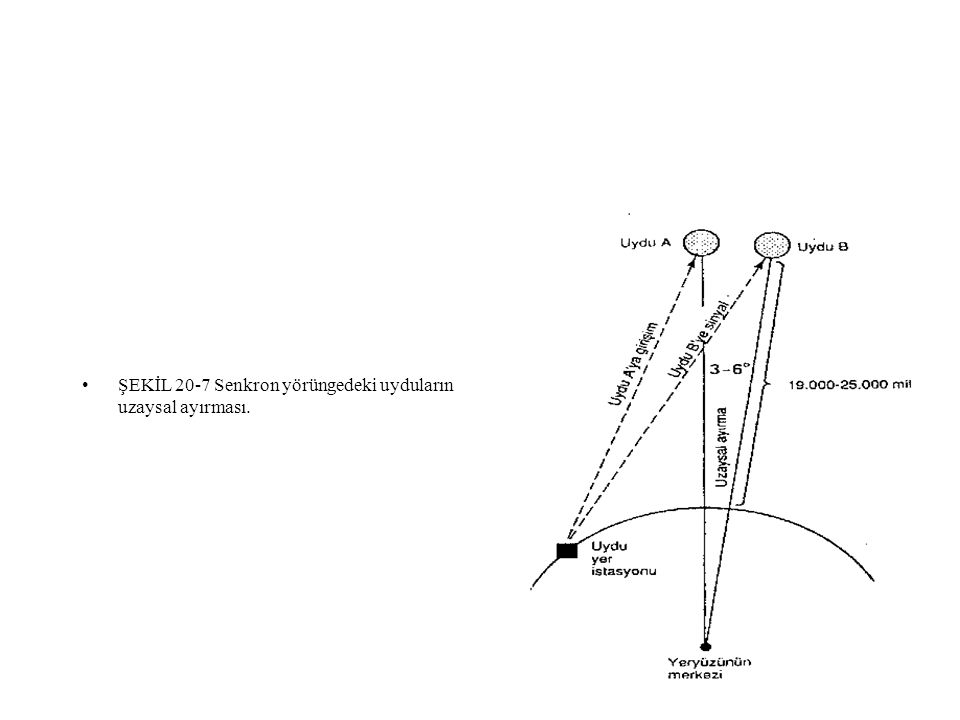 m ŞEKİL 20-7 Senkron yörüngedeki uyduların uzaysal ayırması.