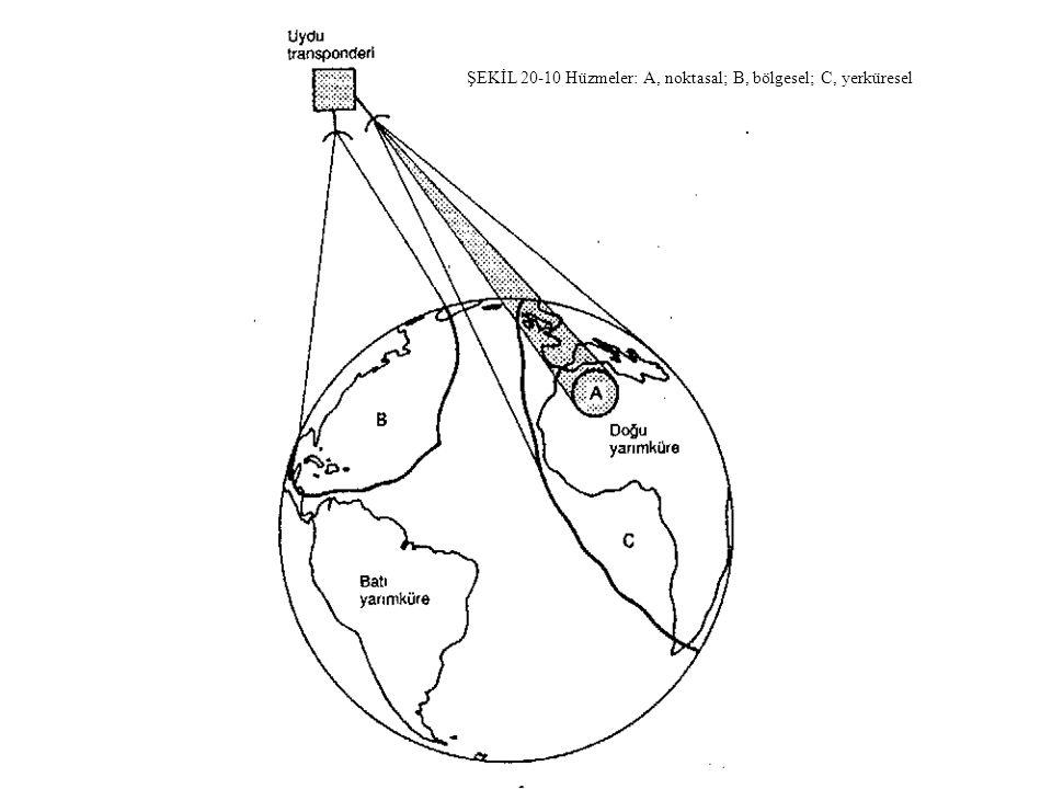 ŞEKİL 20-10 Hüzmeler: A, noktasal; B, bölgesel; C, yerküresel.