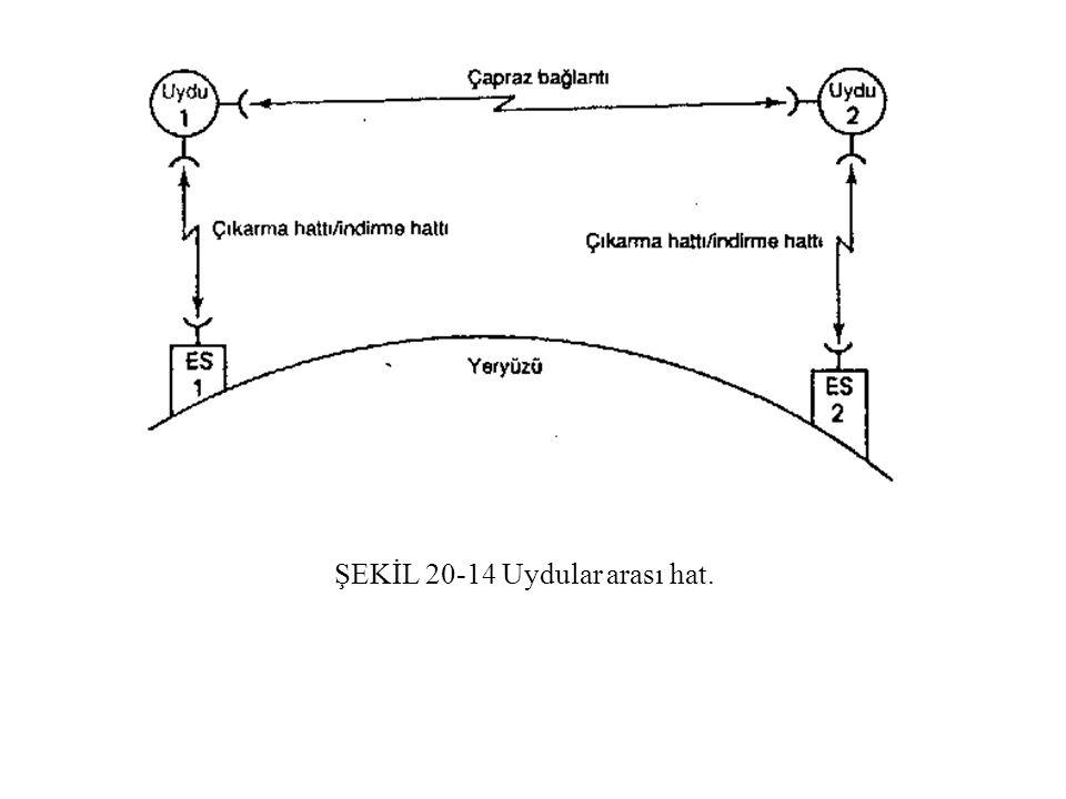 ŞEKİL 20-14 Uydular arası hat.