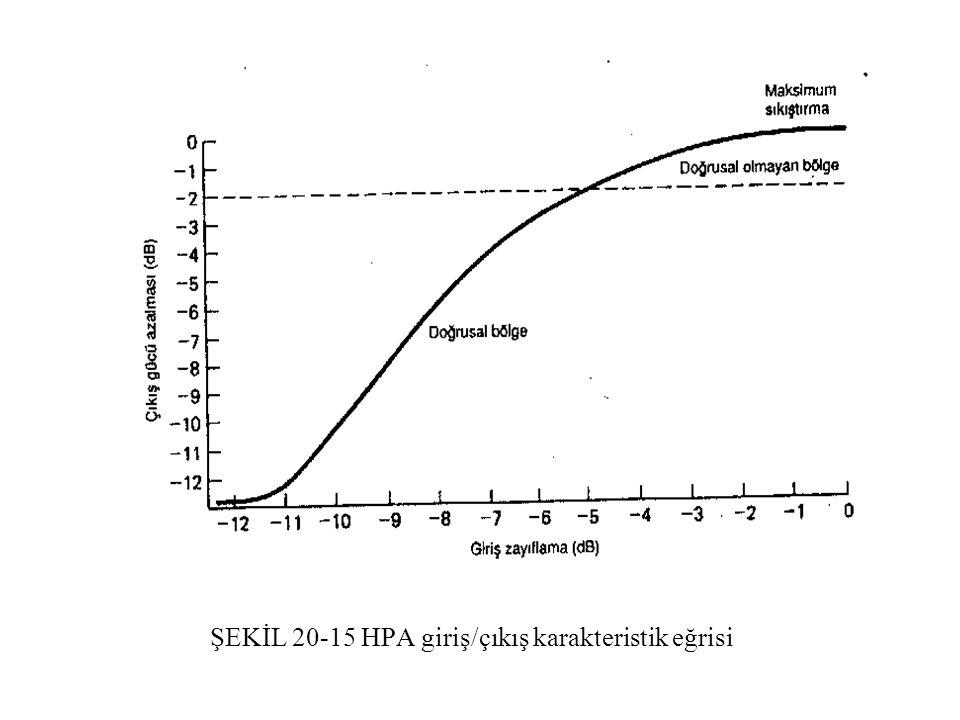 ŞEKİL 20-15 HPA giriş/çıkış karakteristik eğrisi