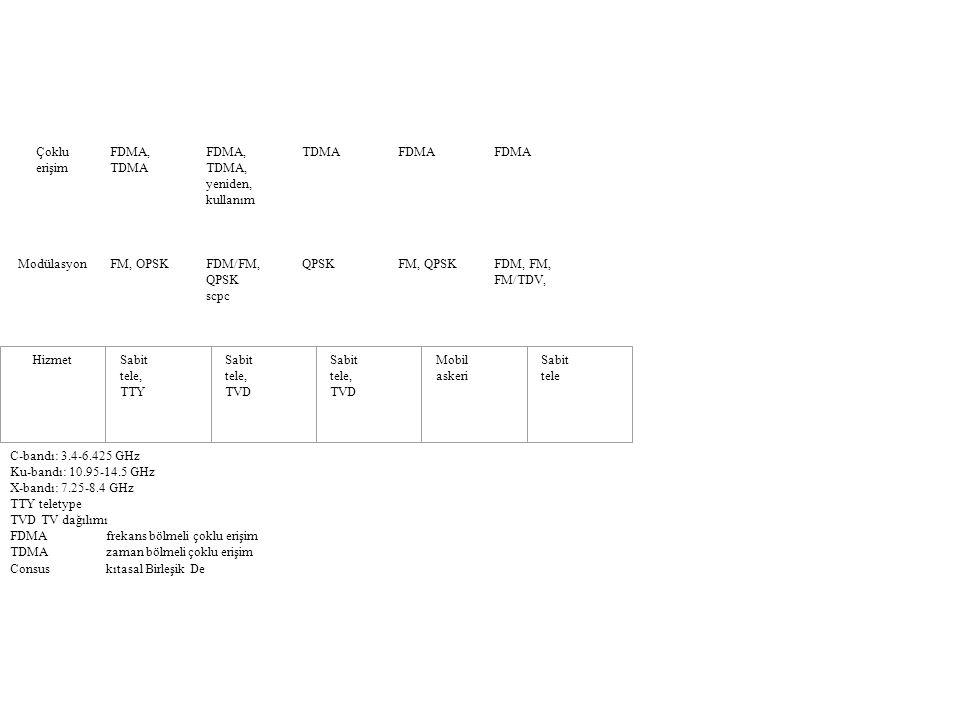 Çoklu erişim. FDMA, TDMA. TDMA, yeniden, kullanım. FDMA. Modülasyon. FM, OPSK. FDM/FM, QPSK.