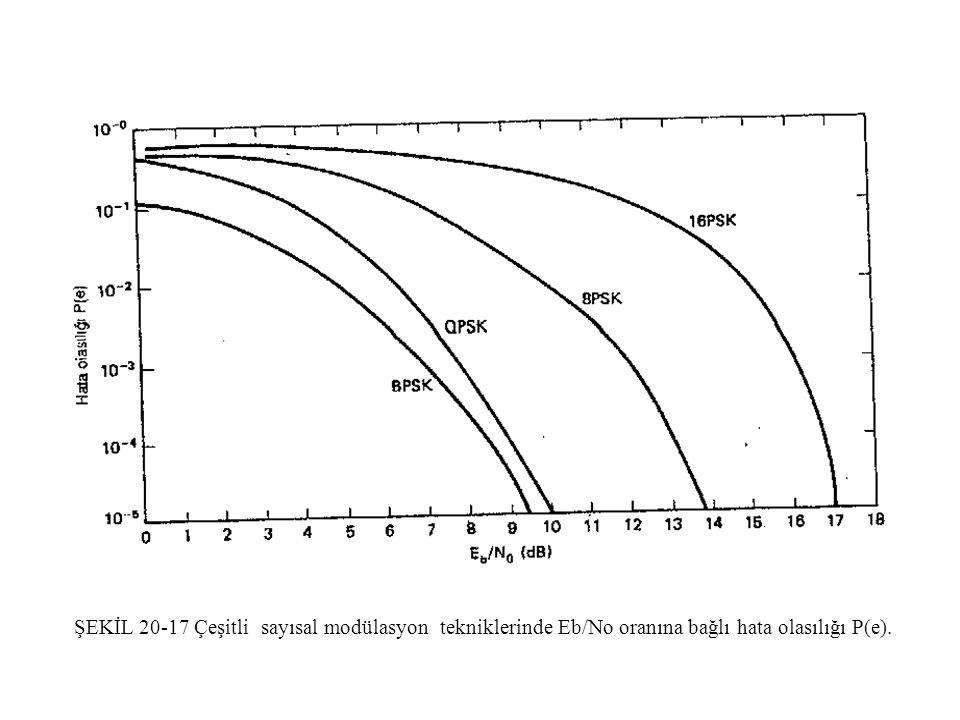 ŞEKİL 20-17 Çeşitli sayısal modülasyon tekniklerinde Eb/No oranına bağlı hata olasılığı P(e).