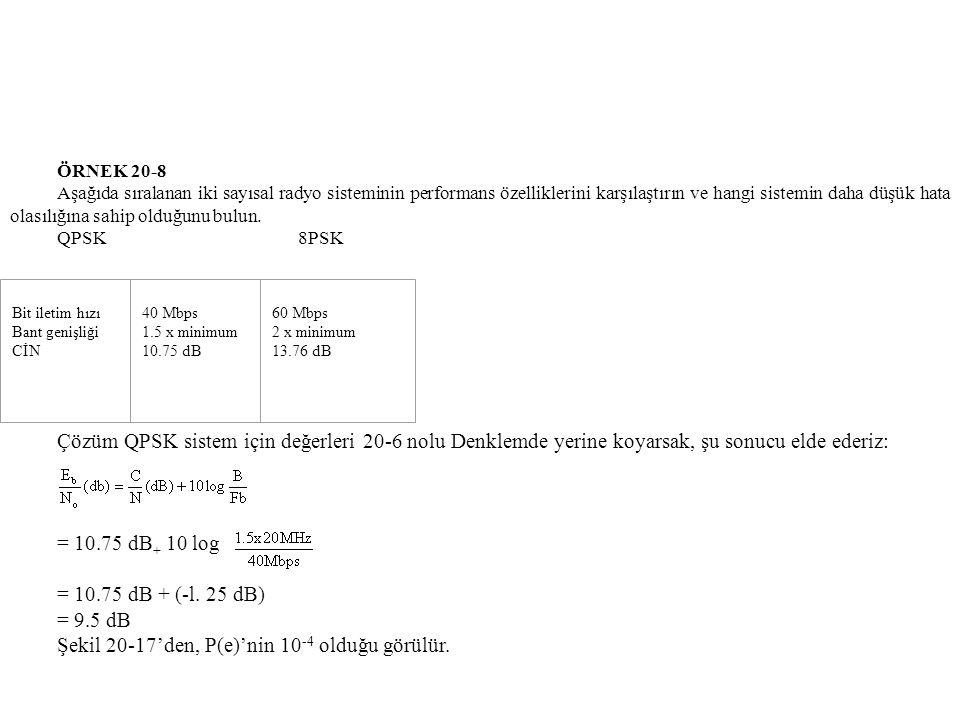 Şekil 20-17'den, P(e)'nin 10-4 olduğu görülür.