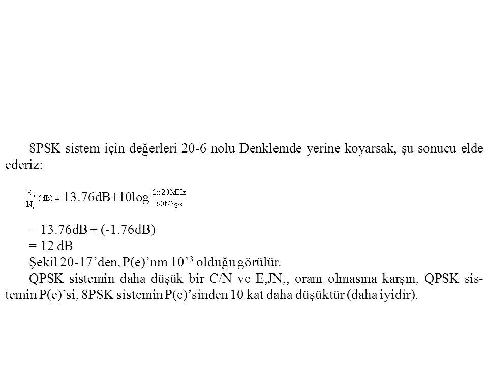 8PSK sistem için değerleri 20-6 nolu Denklemde yerine koyarsak, şu sonucu elde ederiz: