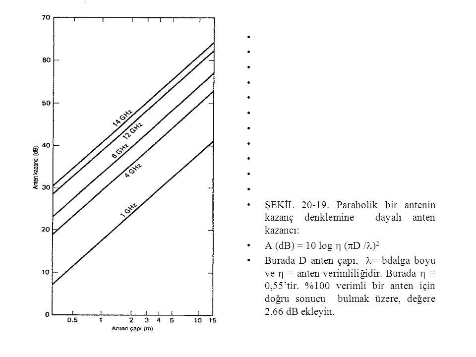 ŞEKİL 20-19. Parabolik bir antenin kazanç denklemine dayalı anten kazancı: A (dB) = 10 log  (D /)2.
