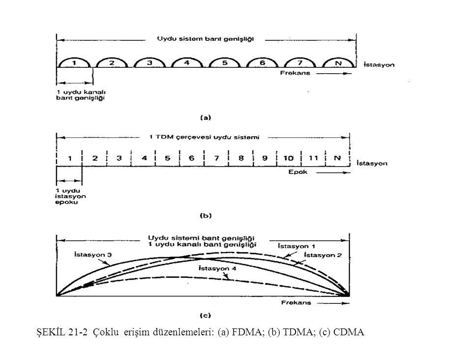 ŞEKİL 21-2 Çoklu erişim düzenlemeleri: (a) FDMA; (b) TDMA; (c) CDMA
