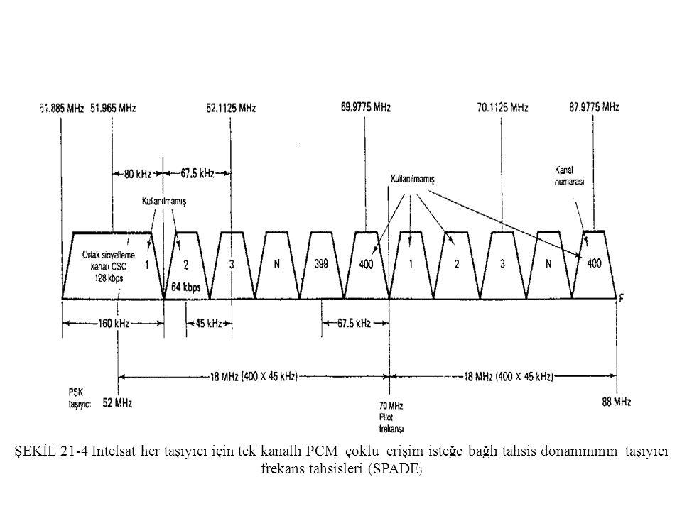 ŞEKİL 21-4 Intelsat her taşıyıcı için tek kanallı PCM çoklu erişim isteğe bağlı tahsis donanımının taşıyıcı frekans tahsisleri (SPADE)