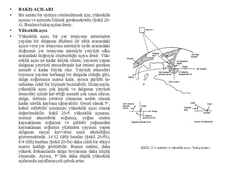 ŞEKİL 20-4 Azimut ve yükseklik açısı: bakış açıları .