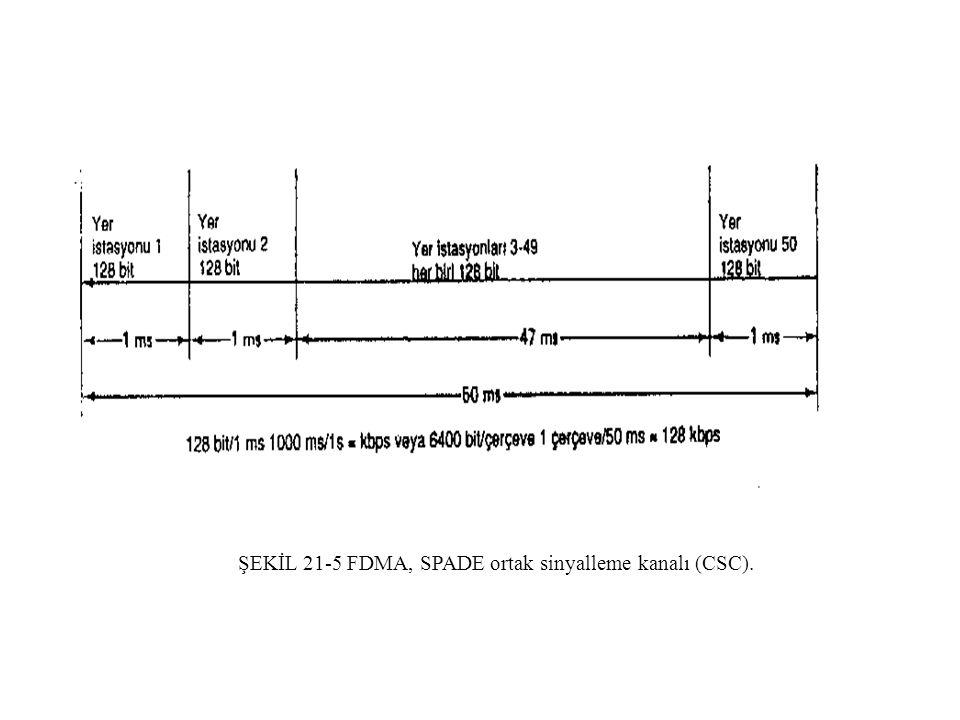 ŞEKİL 21-5 FDMA, SPADE ortak sinyalleme kanalı (CSC).