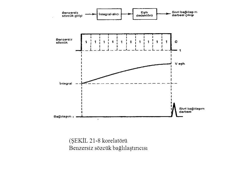 ŞEKİL 21-8 Benzersiz sözcük bağlılaştırıcısı (korelatörü)