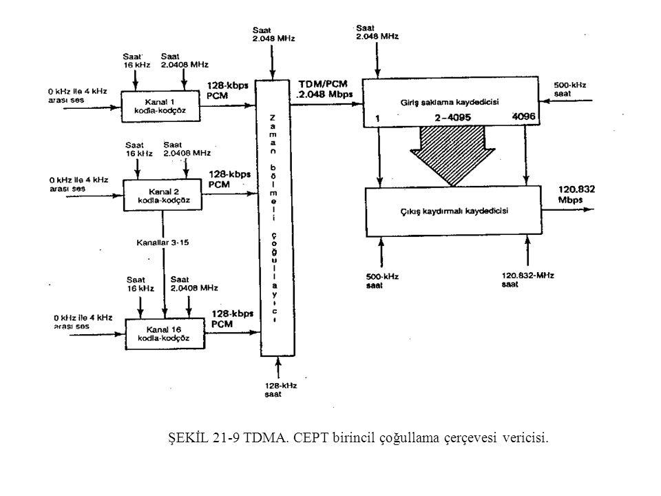 ŞEKİL 21-9 TDMA. CEPT birincil çoğullama çerçevesi vericisi.