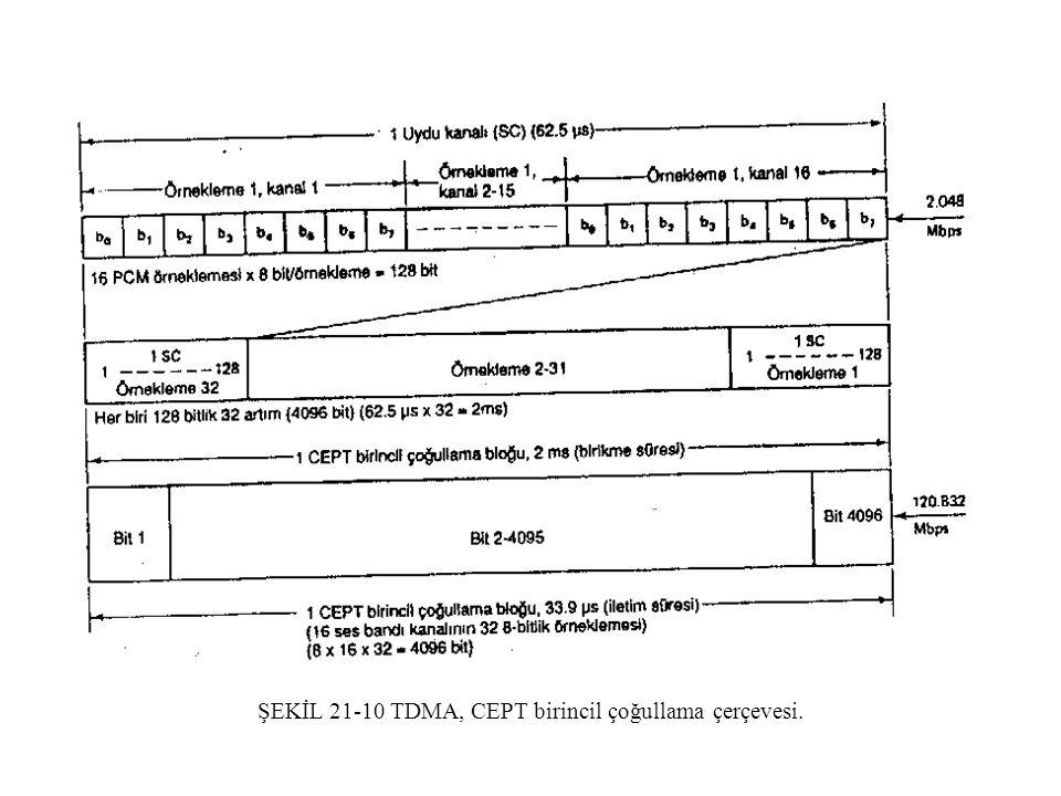 ŞEKİL 21-10 TDMA, CEPT birincil çoğullama çerçevesi.