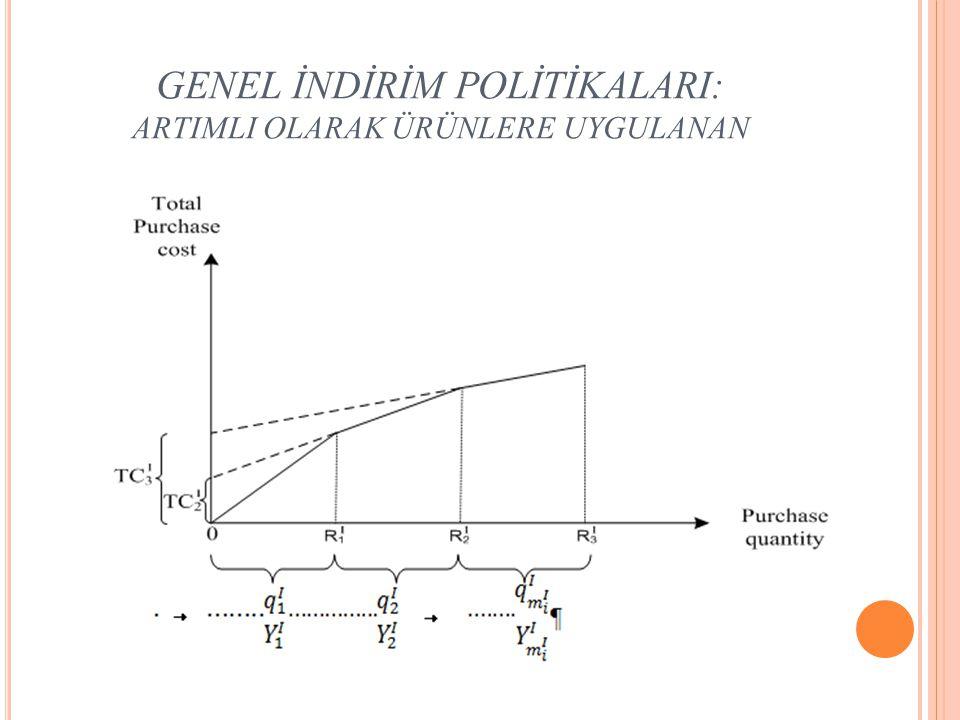 GENEL İNDİRİM POLİTİKALARI: ARTIMLI OLARAK ÜRÜNLERE UYGULANAN