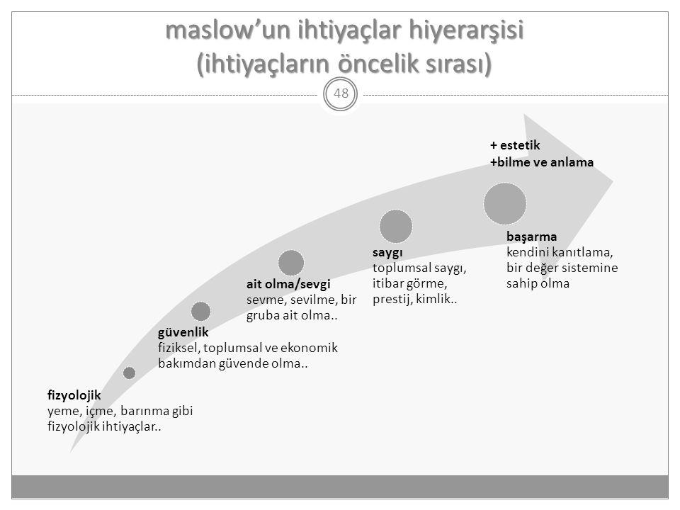 maslow'un ihtiyaçlar hiyerarşisi (ihtiyaçların öncelik sırası)