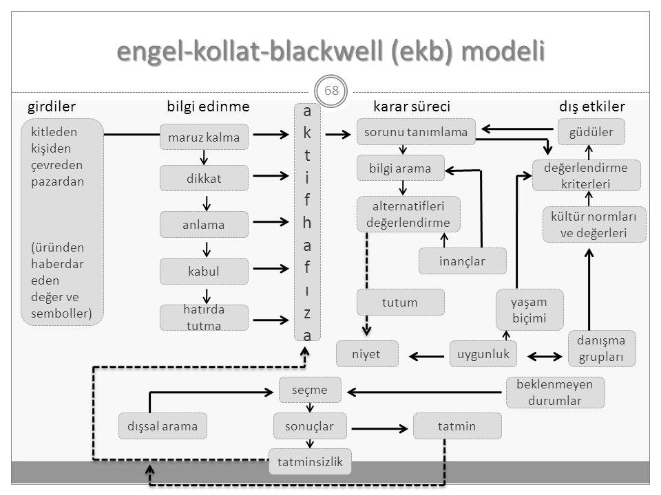 engel-kollat-blackwell (ekb) modeli
