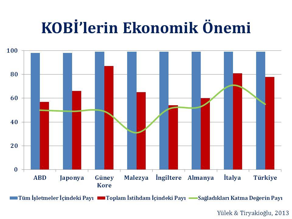 KOBİ'lerin Ekonomik Önemi