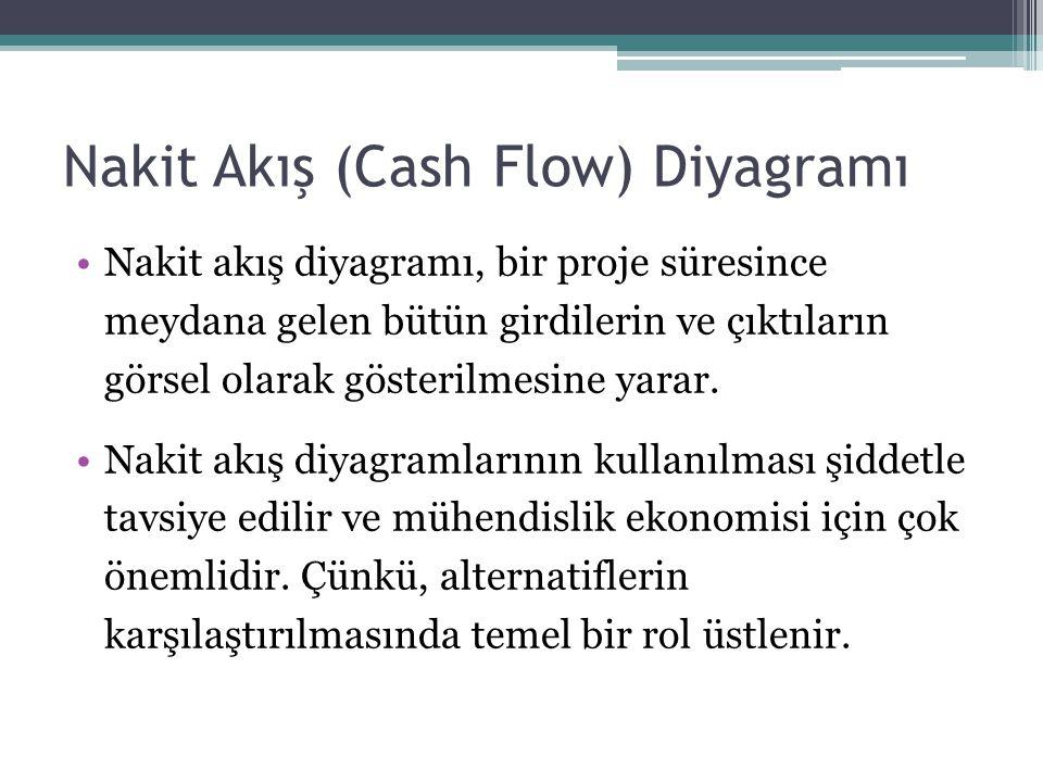 Nakit Akış (Cash Flow) Diyagramı