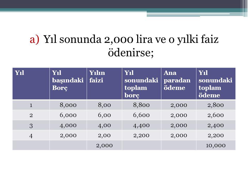 Yıl sonunda 2,000 lira ve o yılki faiz ödenirse;