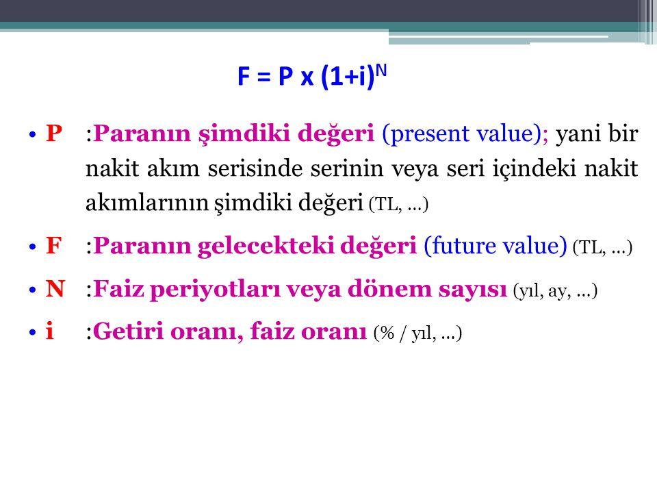 F = P x (1+i)N