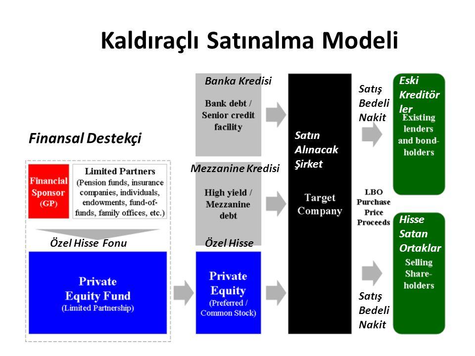 Kaldıraçlı Satınalma Modeli