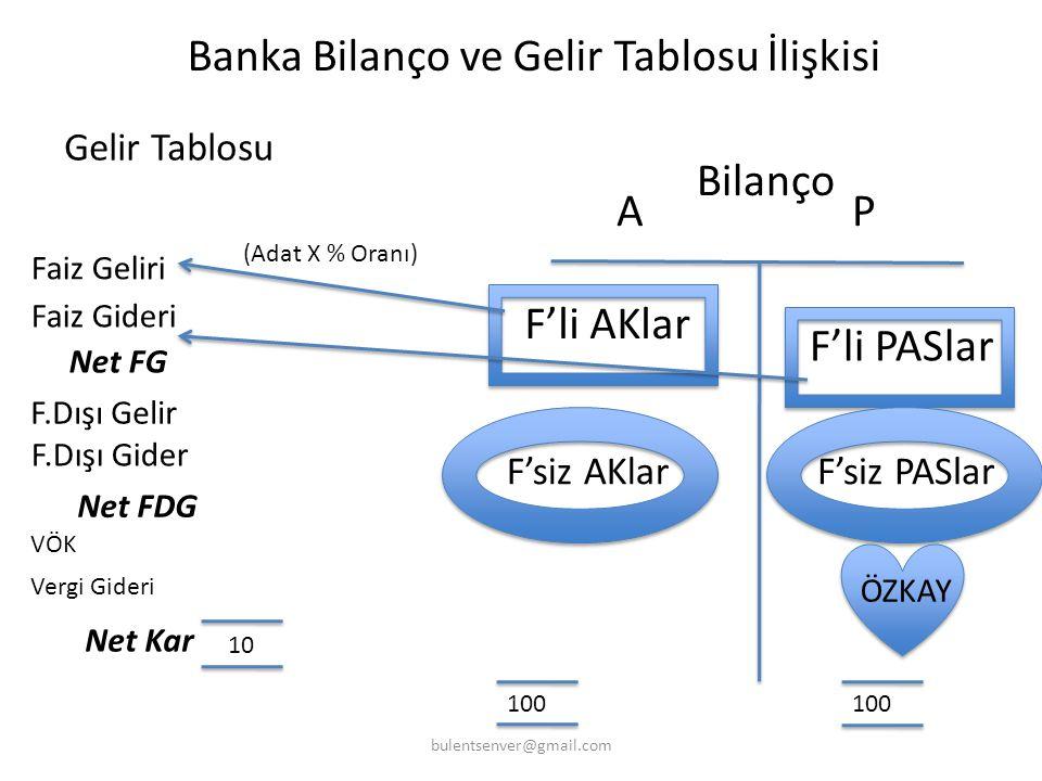 Banka Bilanço ve Gelir Tablosu İlişkisi