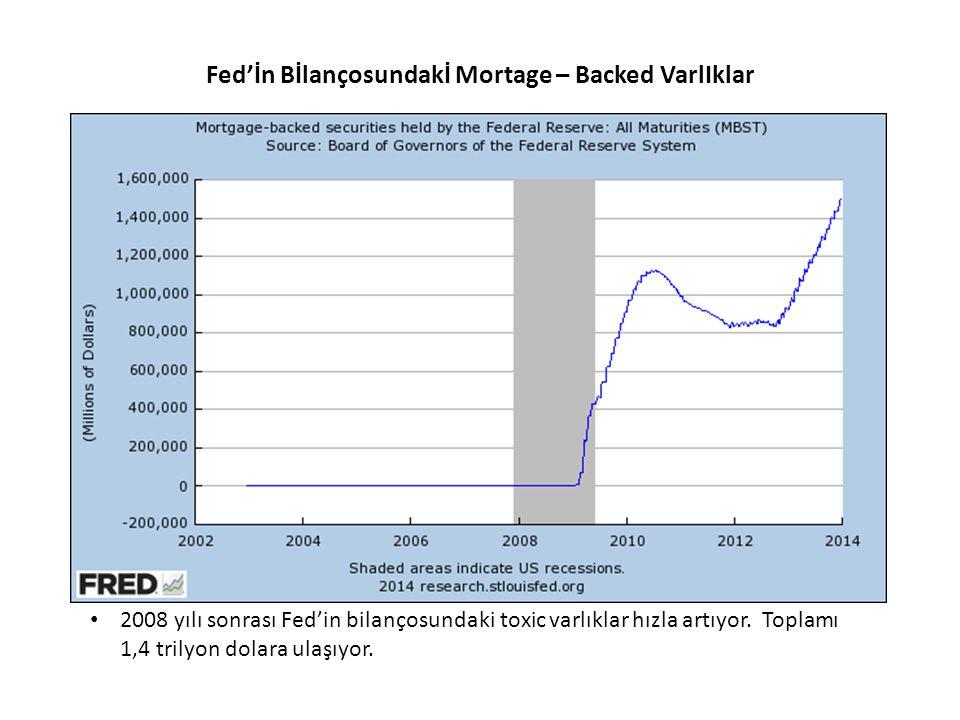 Fed'İn Bİlançosundakİ Mortage – Backed VarlIklar