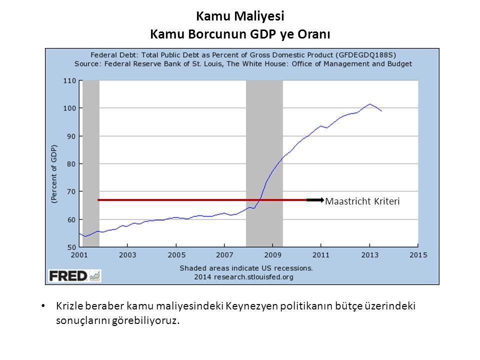 Kamu Maliyesi Kamu Borcunun GDP ye Oranı