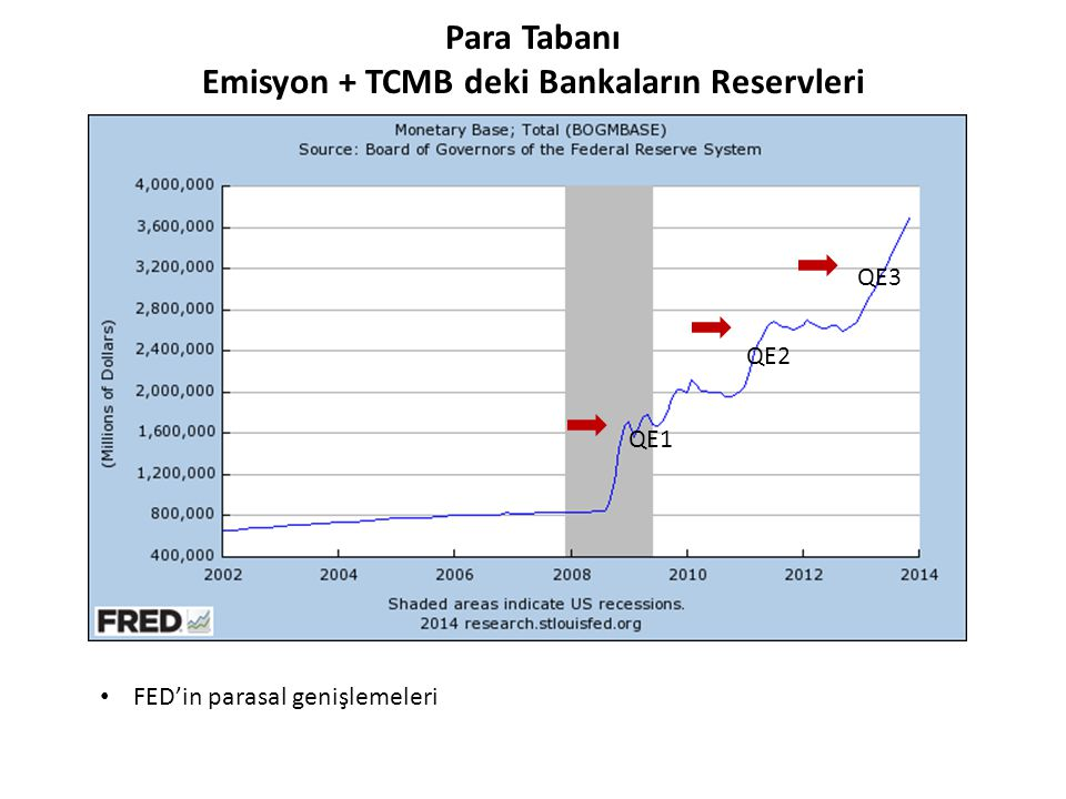 Para Tabanı Emisyon + TCMB deki Bankaların Reservleri