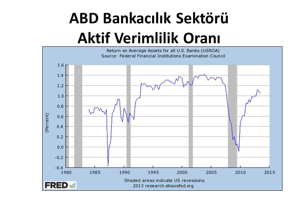 ABD Bankacılık Sektörü Aktif Verimlilik Oranı