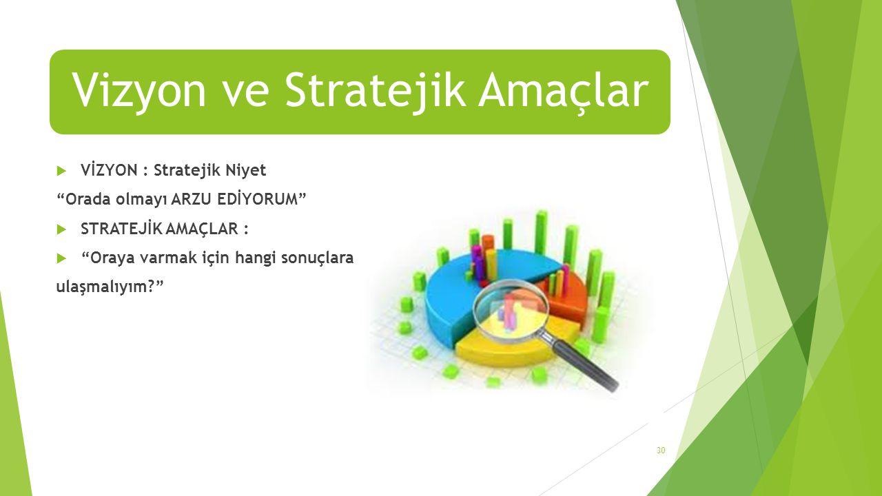 Vizyon ve Stratejik Amaçlar