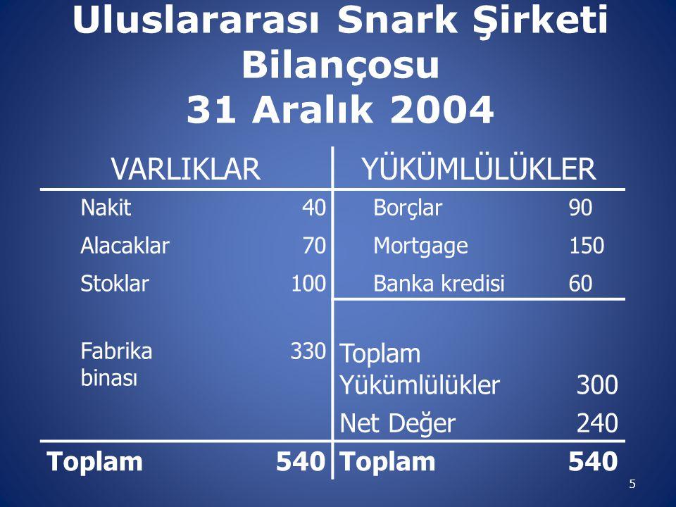 Uluslararası Snark Şirketi Bilançosu 31 Aralık 2004