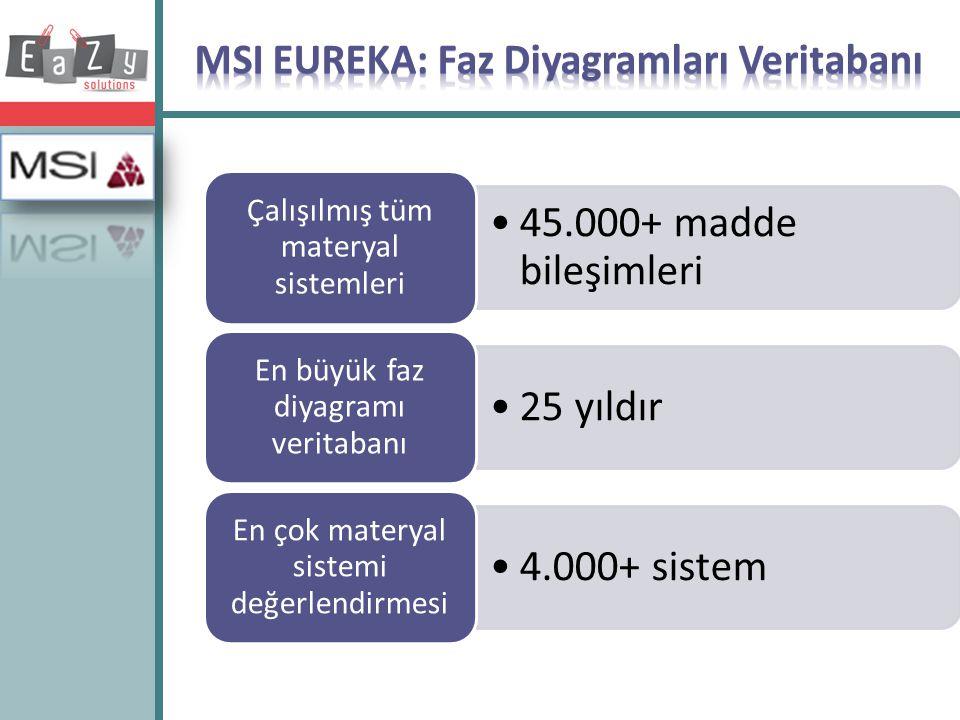 MSI EUREKA: Faz Diyagramları Veritabanı