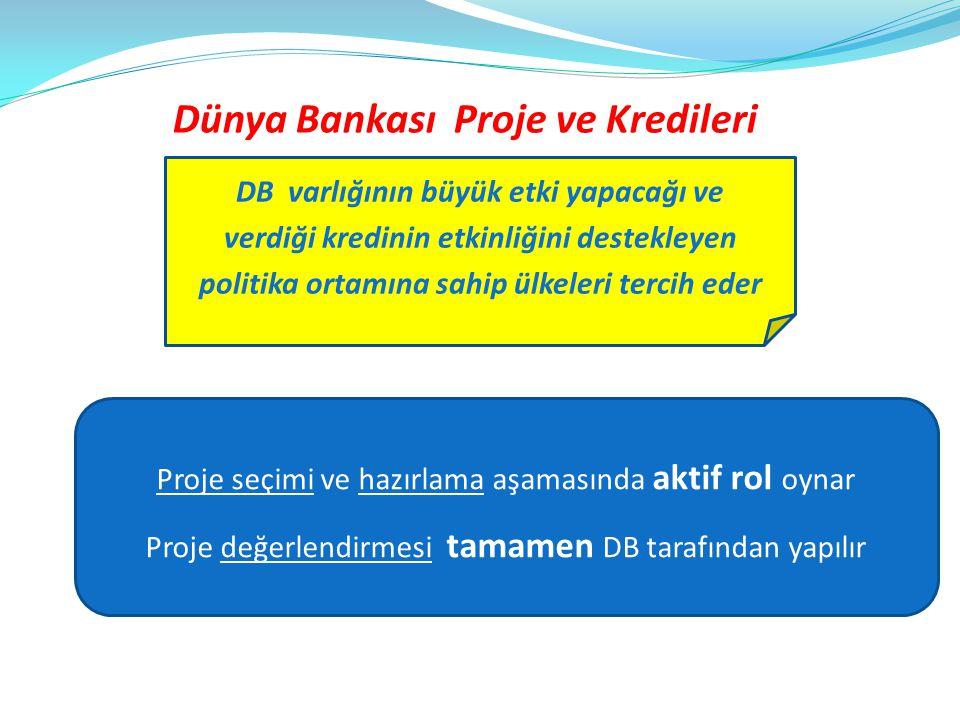 Dünya Bankası Proje ve Kredileri