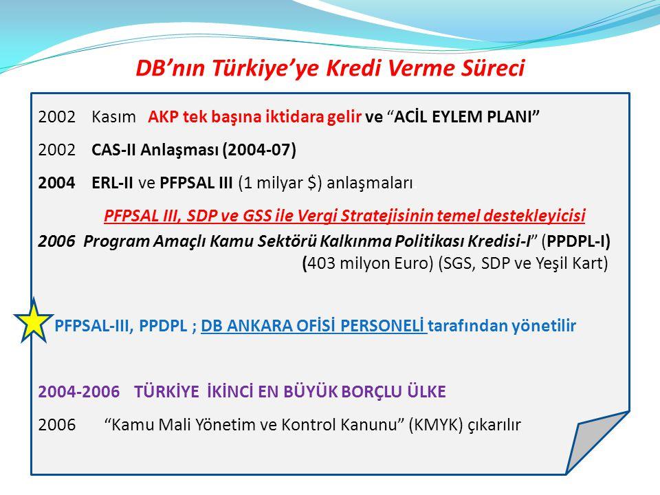 DB'nın Türkiye'ye Kredi Verme Süreci