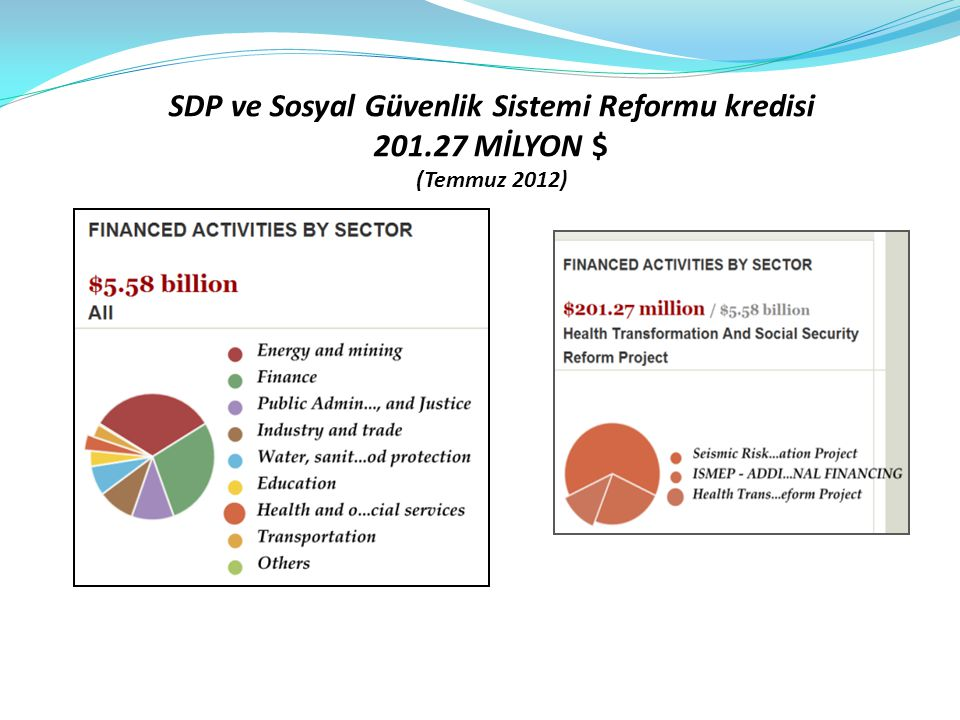 SDP ve Sosyal Güvenlik Sistemi Reformu kredisi 201