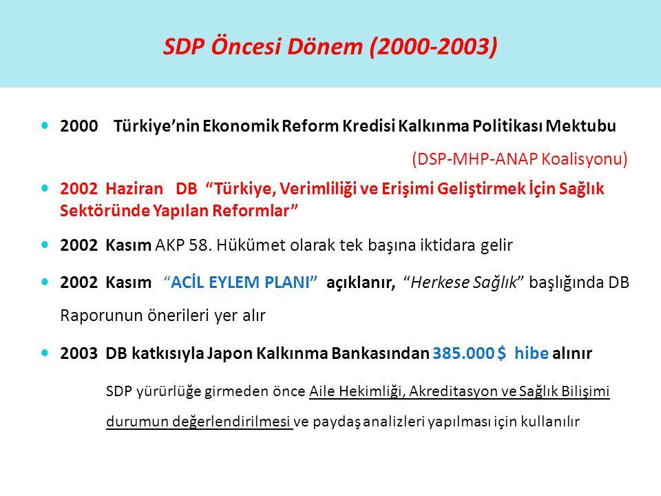 SDP Öncesi Dönem (2000-2003) 2000 Türkiye'nin Ekonomik Reform Kredisi Kalkınma Politikası Mektubu (DSP-MHP-ANAP Koalisyonu)