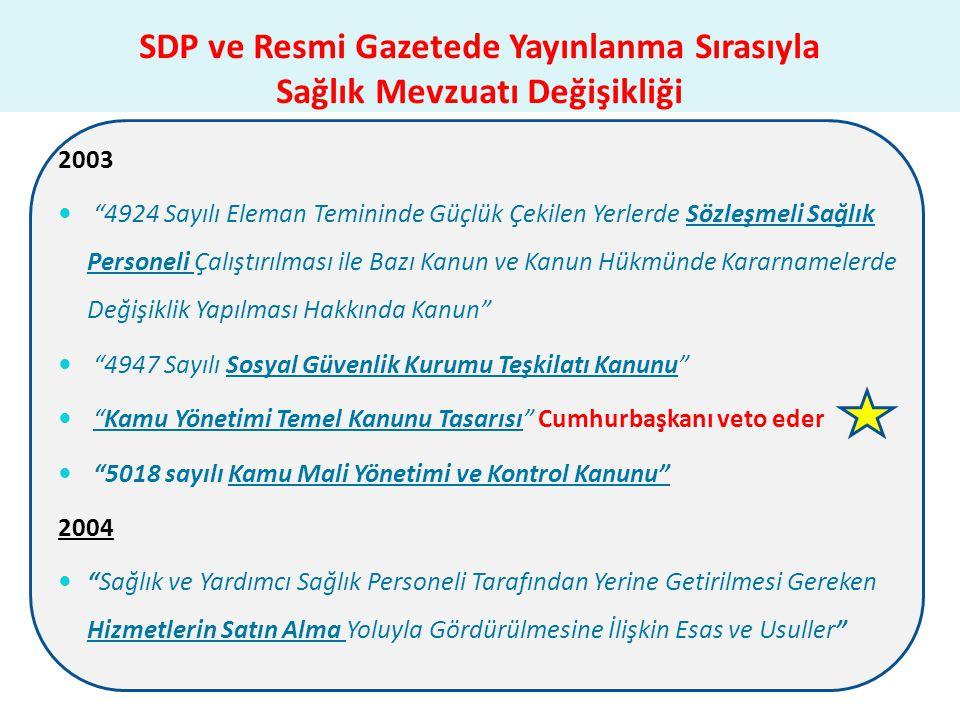 SDP ve Resmi Gazetede Yayınlanma Sırasıyla Sağlık Mevzuatı Değişikliği