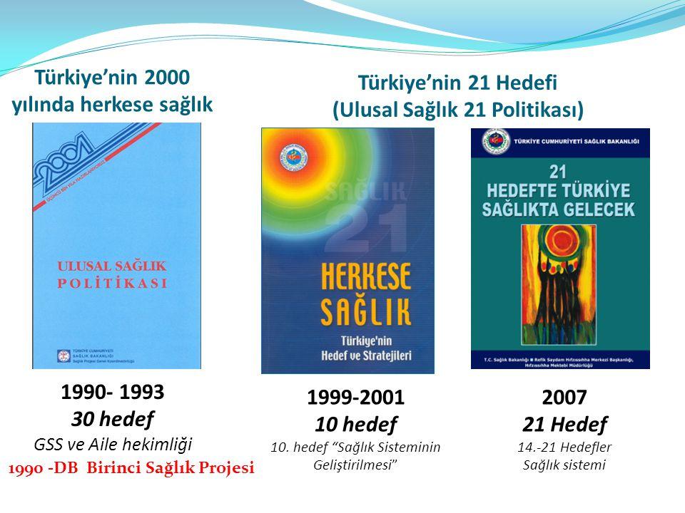 Türkiye'nin 21 Hedefi (Ulusal Sağlık 21 Politikası)