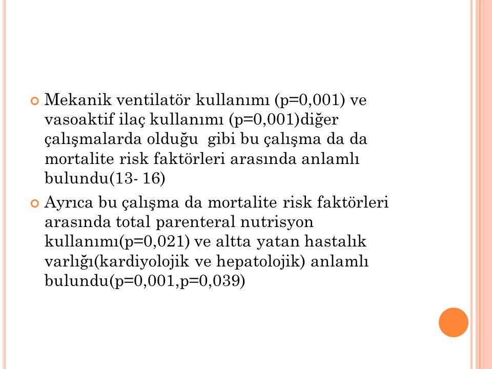 Mekanik ventilatör kullanımı (p=0,001) ve vasoaktif ilaç kullanımı (p=0,001)diğer çalışmalarda olduğu gibi bu çalışma da da mortalite risk faktörleri arasında anlamlı bulundu(13- 16)