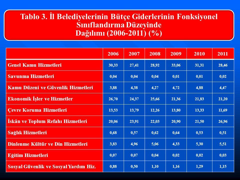 Tablo 3. İl Belediyelerinin Bütçe Giderlerinin Fonksiyonel Sınıflandırma Düzeyinde