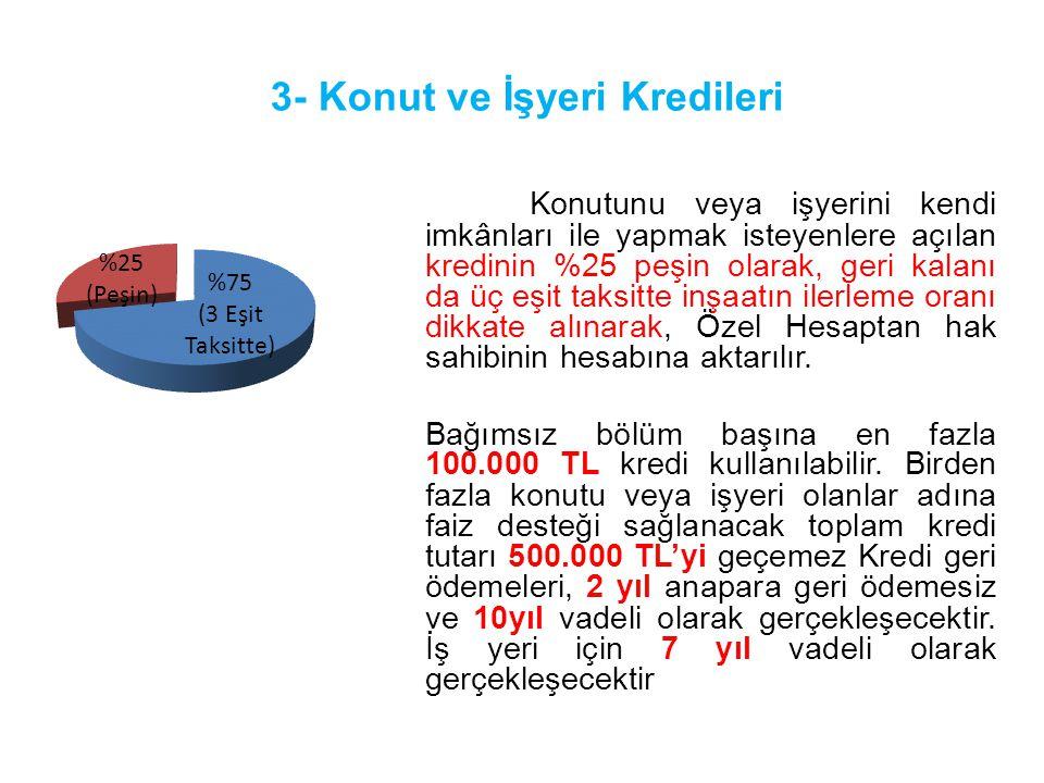 3- Konut ve İşyeri Kredileri