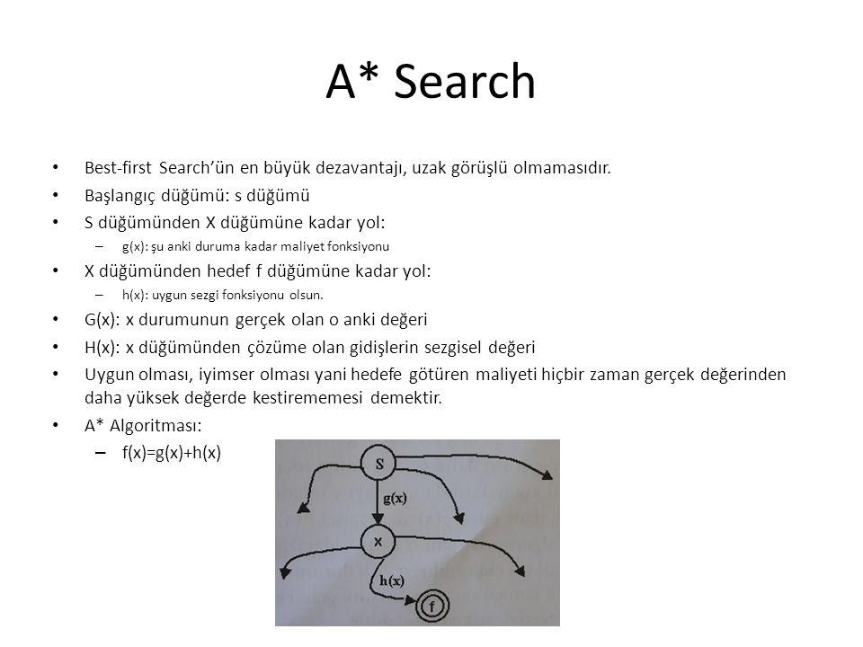 A* Search Best-first Search'ün en büyük dezavantajı, uzak görüşlü olmamasıdır. Başlangıç düğümü: s düğümü.